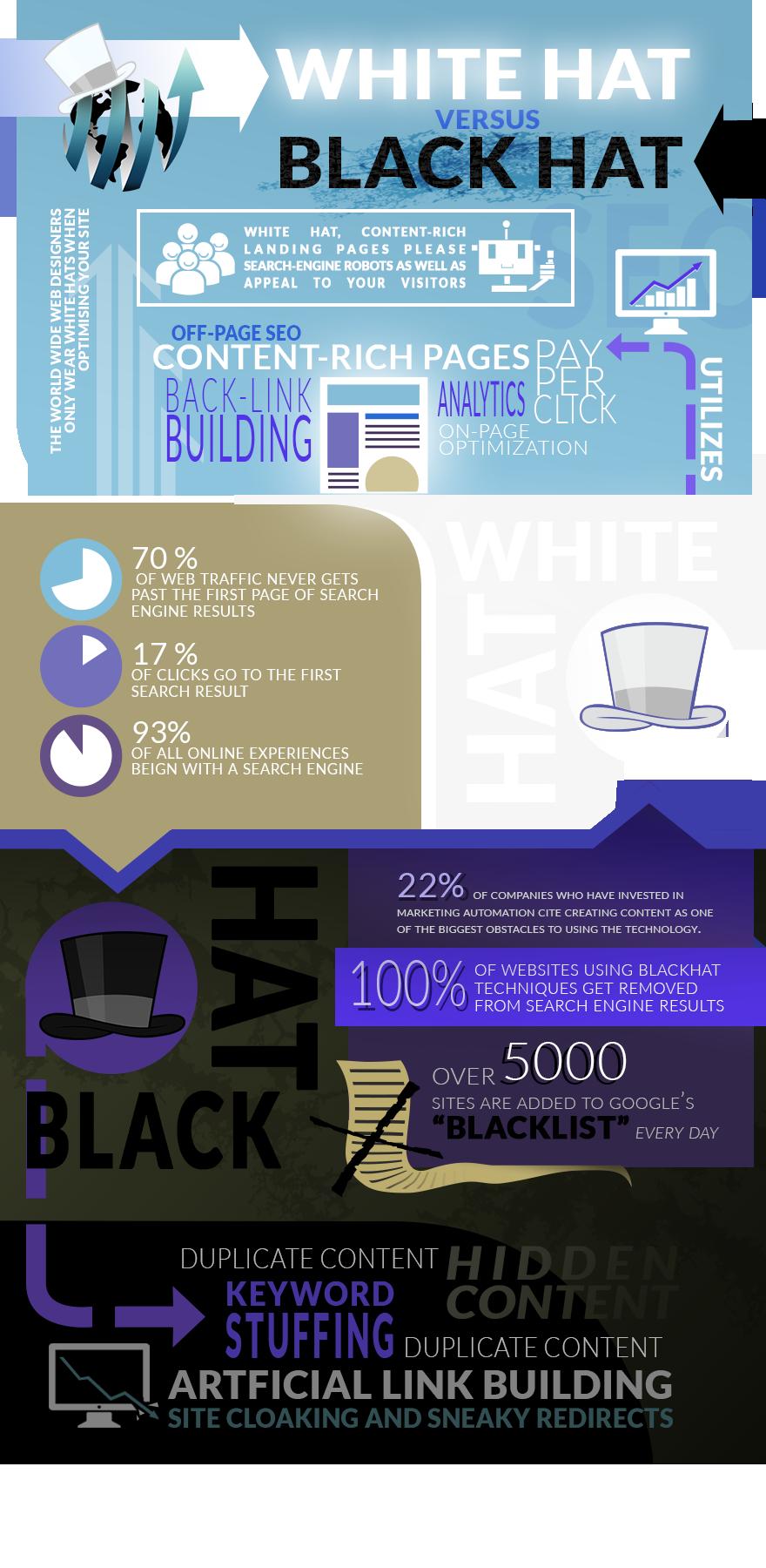 White Hat SEO Versus Black Hat SEO   The Do's & Don'ts   W3D